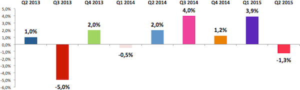 Vývoj rozhlasového trhu v letech 2013 až 2015