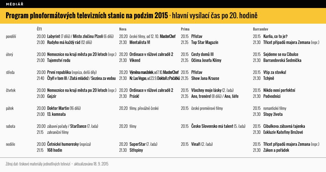 Program plnoformátových televizních stanic na podzim 2015