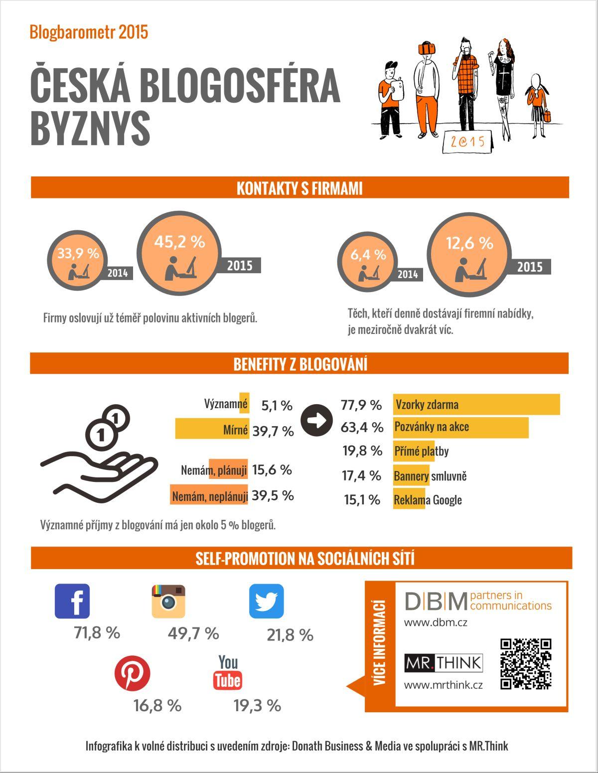 Česká blogosféra ve výzkumu Blogbarometr 2015