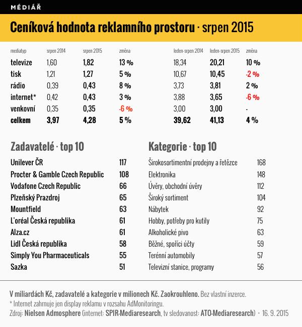 Ceníková hodnota reklamního prostoru, srpen 2015
