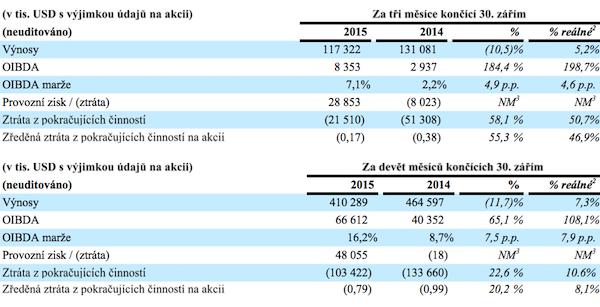 Výnosy a provozní zisk CME. Zdroj: CME