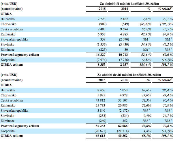 Provozní zisk CME v jednotlivých zemích. Zdroj: CME