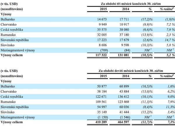 Výnosy CME v jednotlivých zemích. Zdroj: CME