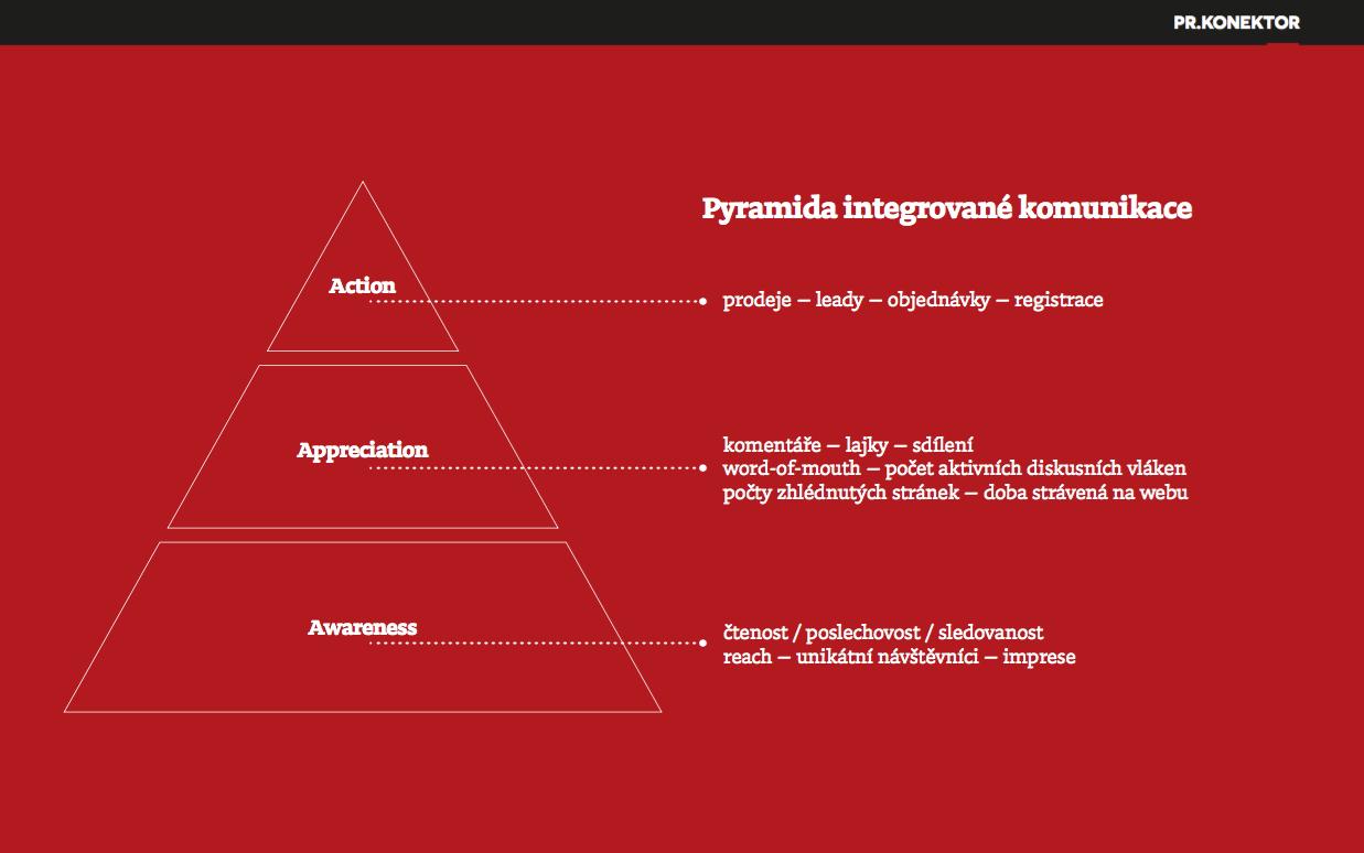 Pyramida integrované komunikace podle PR.Konektoru