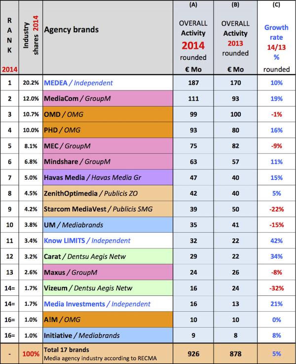 Revidovaný žebříček mediálních agentur za rok 2014, vydaný 8. října 2015. Zdroj: Recma