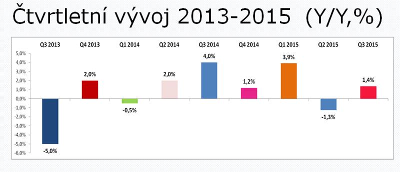 Vývoj investic podle kvartálů. Zdroj SKMO