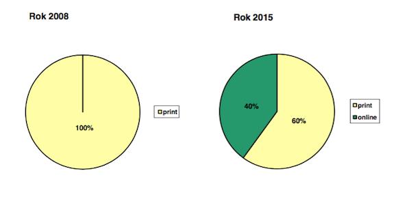 E15: příjmy tisk vs. online