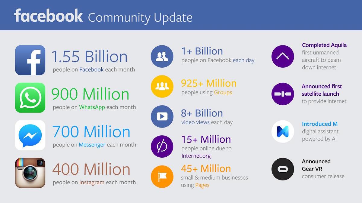 Kolik lidí používá Facebook a jeho další sítě