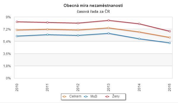 Obecná míra nezaměstnanosti v Česku. Zdroj dat: Český statistický úřad