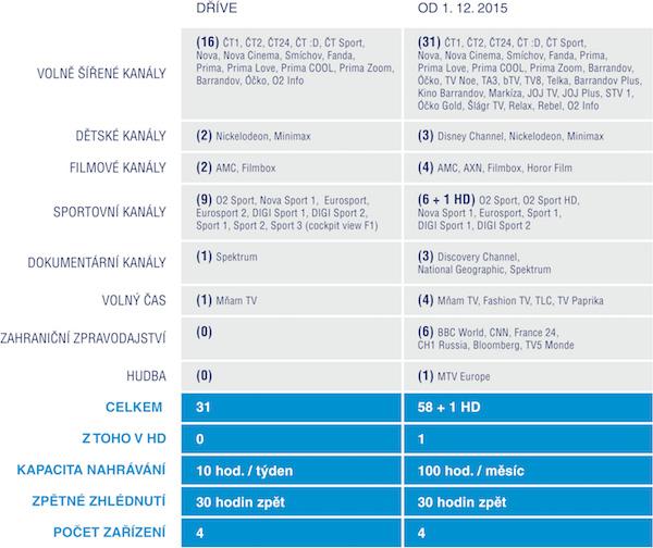 O2 upraví příslušný tarif mobilní televize