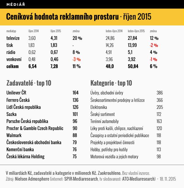 Ceníková hodnota reklamního prostoru, říjen 2015