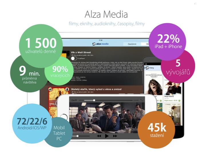 Aktuální statistiky mobilní aplikace Alza Media