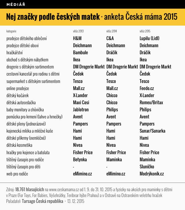 Výsledky ankety Česká máma 2015