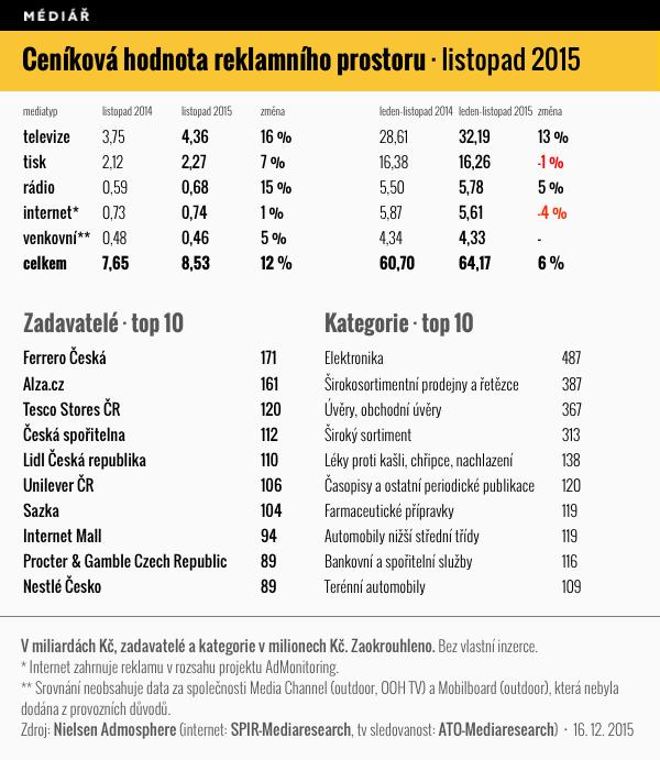 Ceníková hodnota reklamního prostoru, listopad 2015