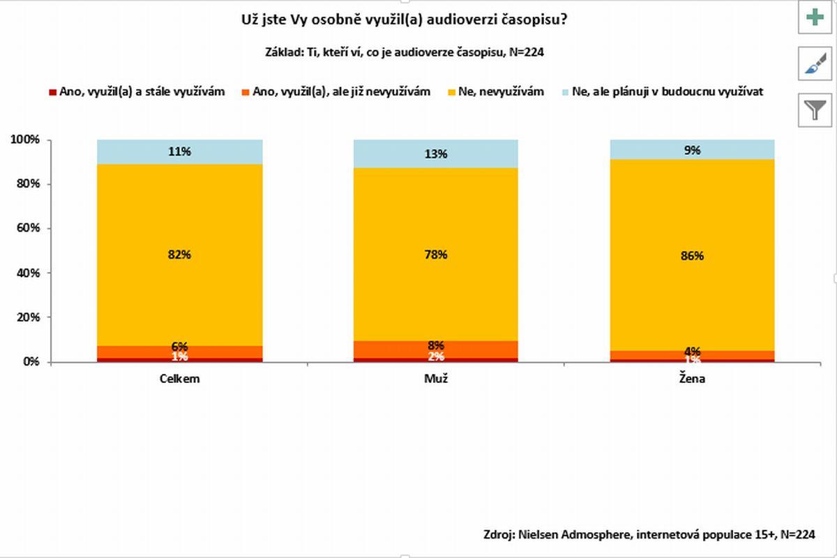 Z těch, kteří audioverze znají, je využilo jen sedm procent, muži trochu víc než ženy