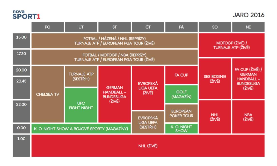 Programové schéma Novy Sport 1 pro jaro 2016