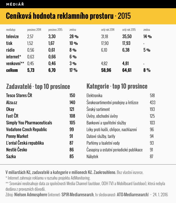Ceníková hodnota reklamního prostoru, prosinec 2015