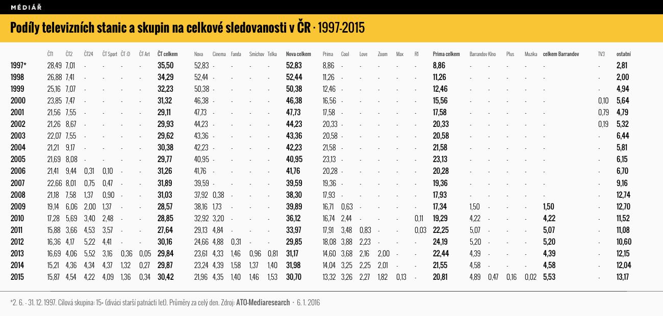 Podíl na publiku v letech 1997 až 2015