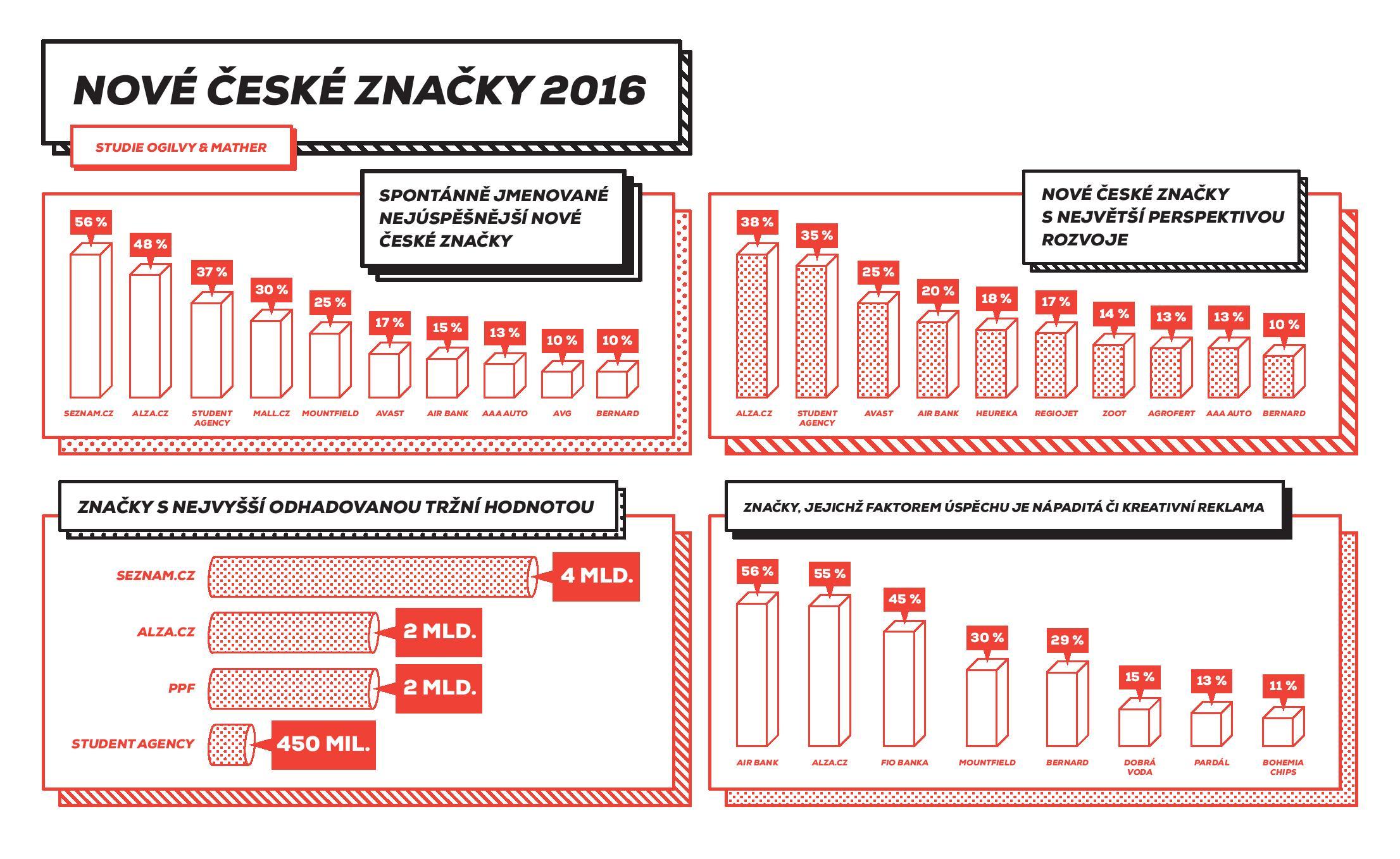 Nové české značky 2016. Zdroj: Studie Ogilvy & Mather, leden 2016