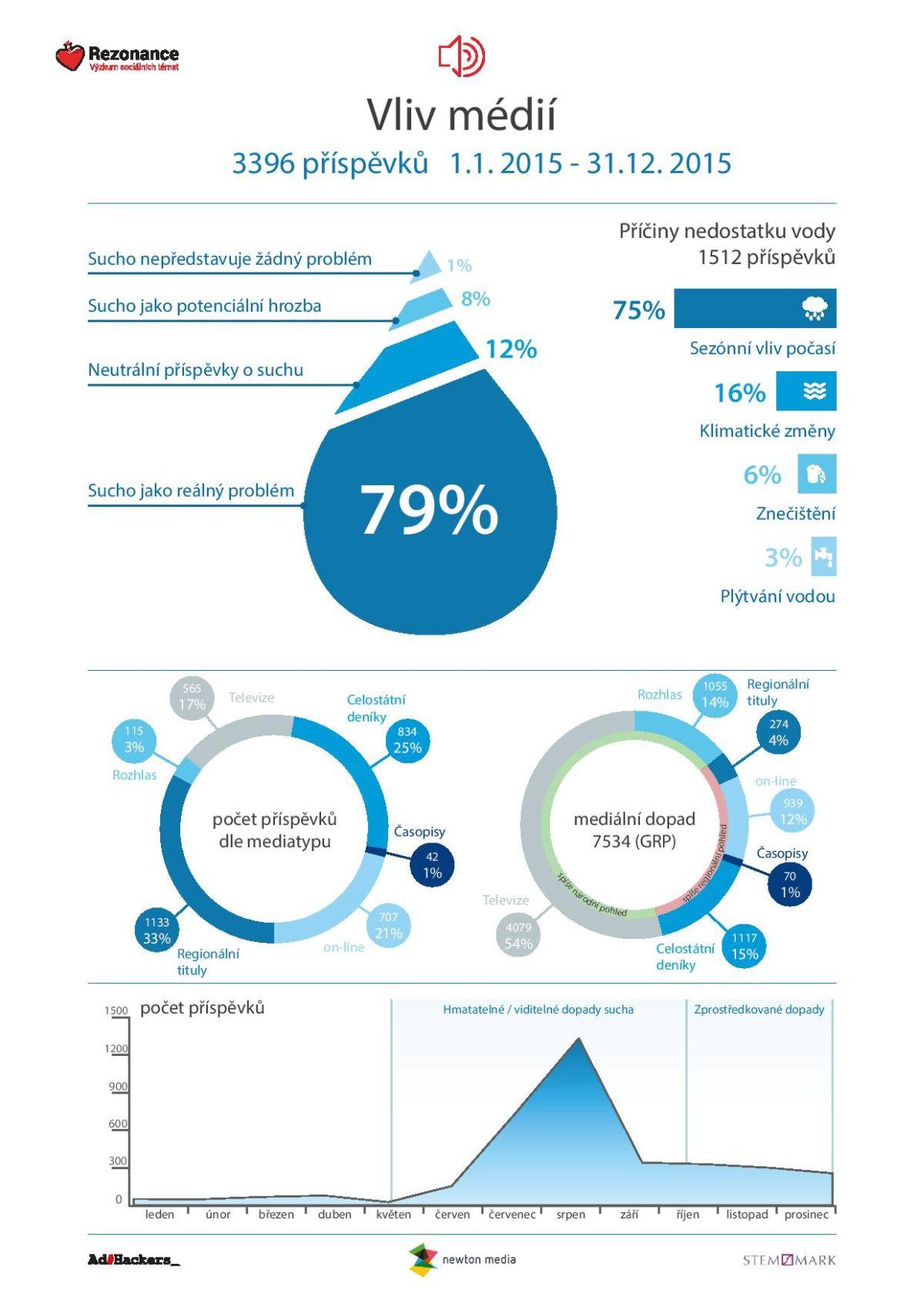 Vliv médií. Zdroj: Rezonance, výzkum sociálních médií, AdHackers, Newton media, Stem/Mark