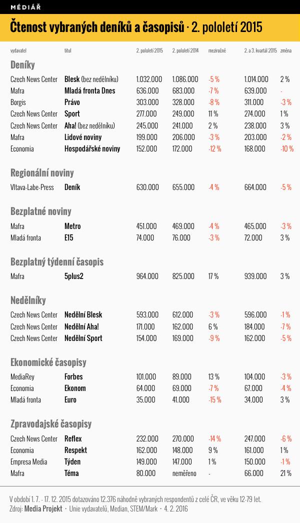 Čtenost vybraných tiskovin v 2. pololetí 2015