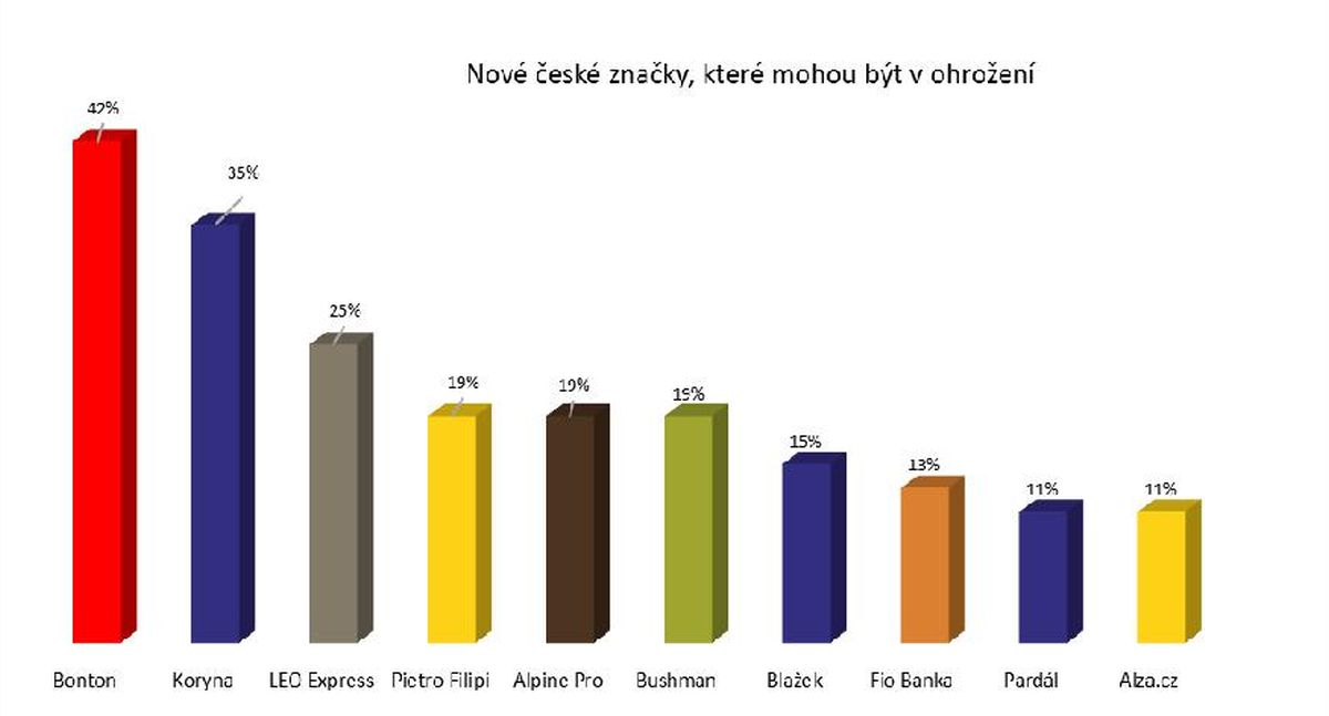 Nové české značky, které mohou být v ohrožení.  Zdroj: Studie Ogilvy & Mather, leden 2016