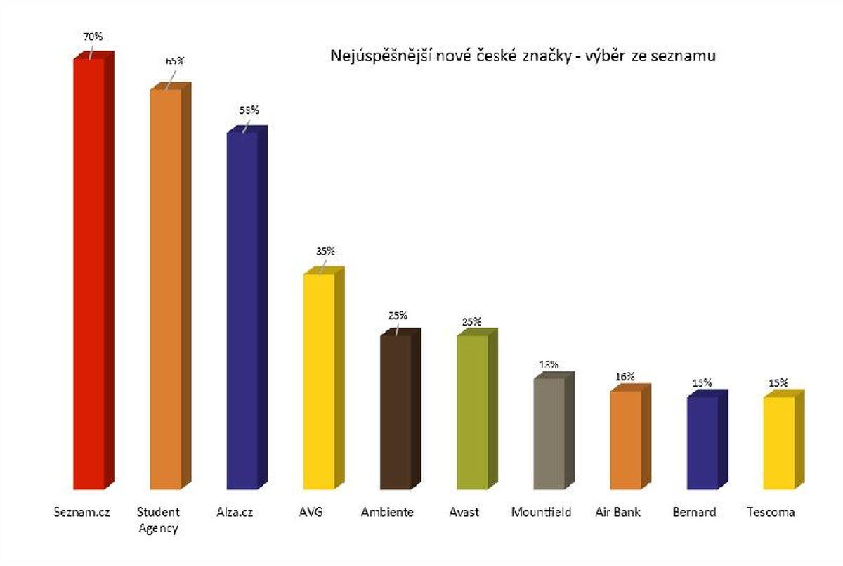 Nejúspěšnější nové české značky podle výběru ze seznamu. Zdroj: Studie Ogilvy & Mather, leden 2016