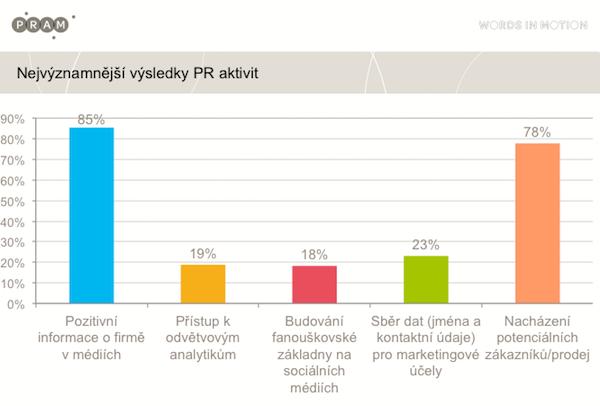 Co manažeři českých firem očekávají od PR agentur