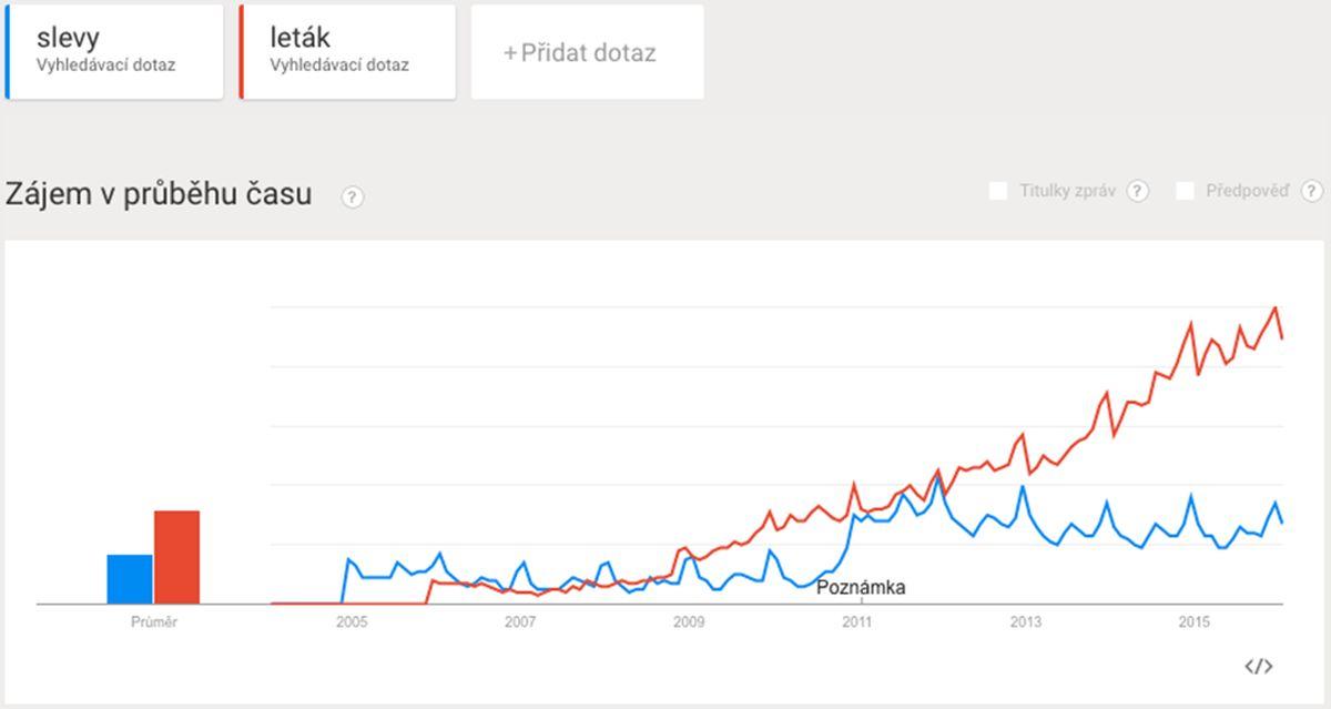 Vývoj vyhledávání slov leták a sleva. Zdroj: Google