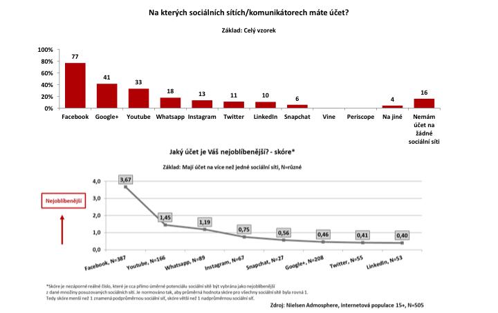 Jak se Češi stavějí k sociálním sítím