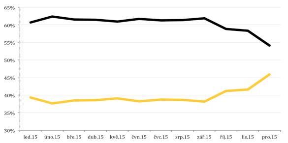 Tržby z tisku (černě) a z webu (žlutě). Zdroj: Annonce