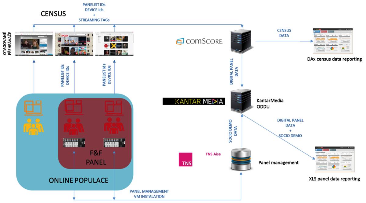 Schéma pilotního měření od TNS Aisa, Kantar Media a ComScore