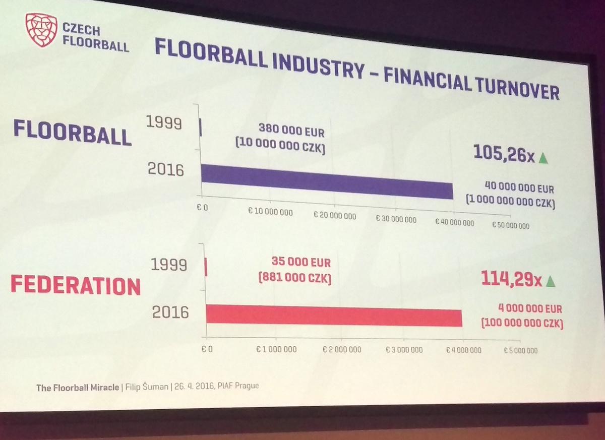 Nárůst obratu českého florbalu v letech 1999 až 2016