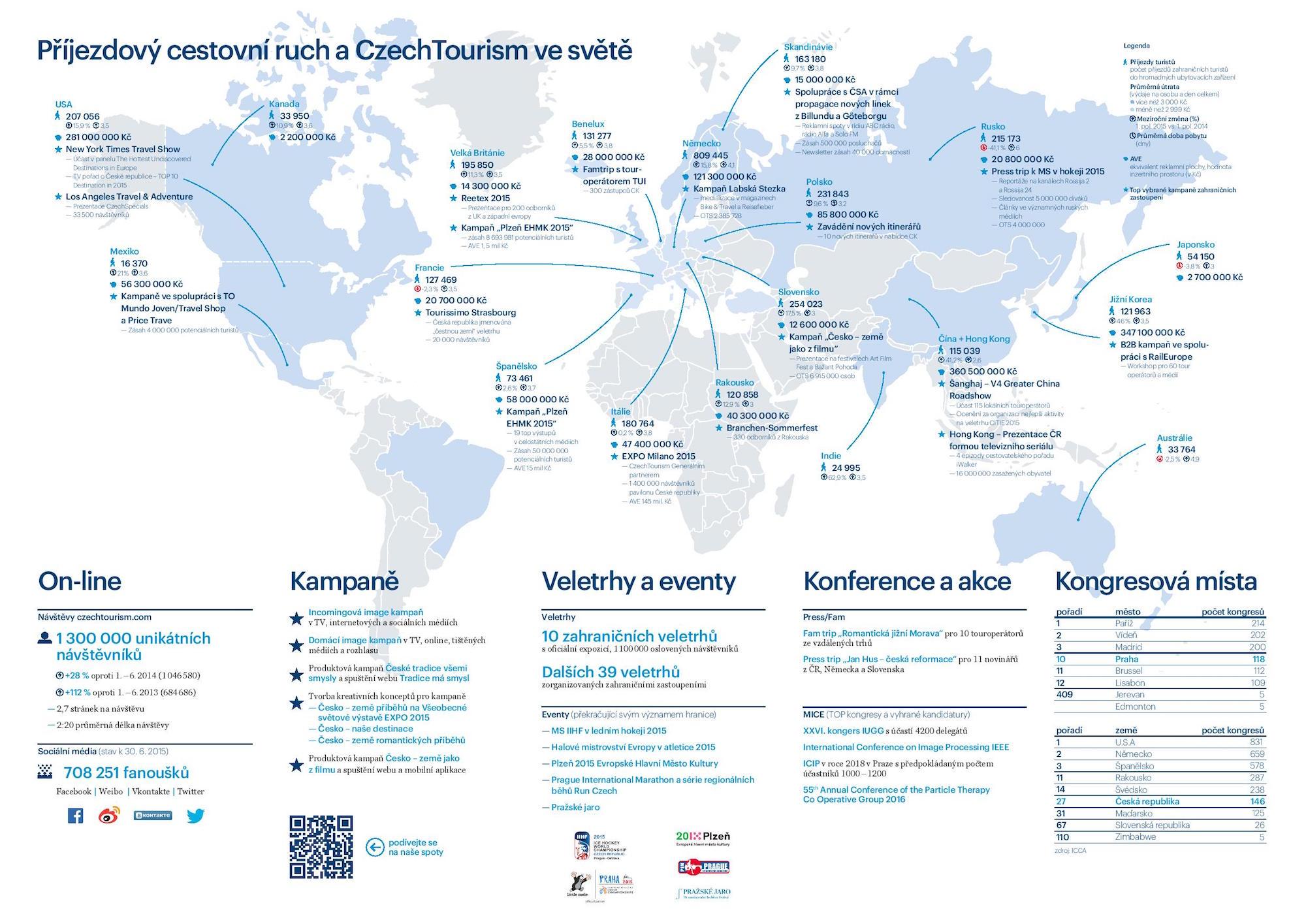 Aktivity CzechTourismu za 1. pololetí 2015: příjezdový cestovní ruch