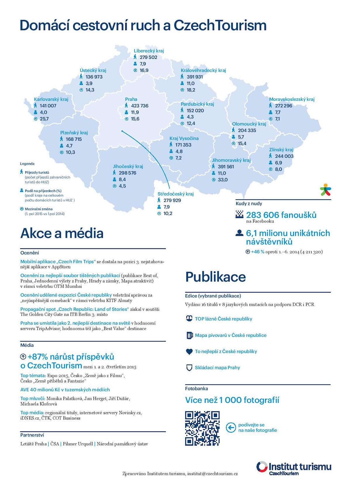 Aktivity CzechTourismu za 1. pololetí 2015: domácí cestovní ruch