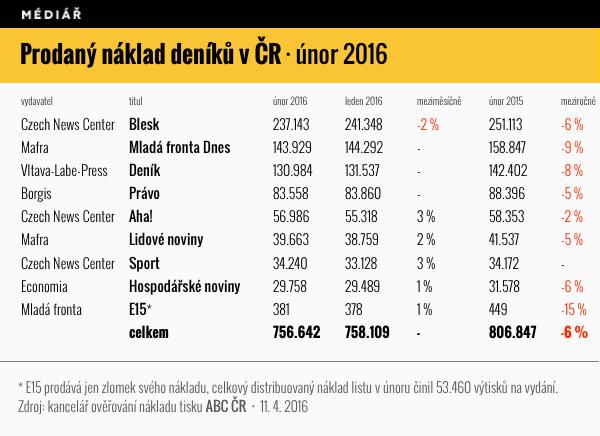 Prodaný náklad českých deníků v únoru 2016