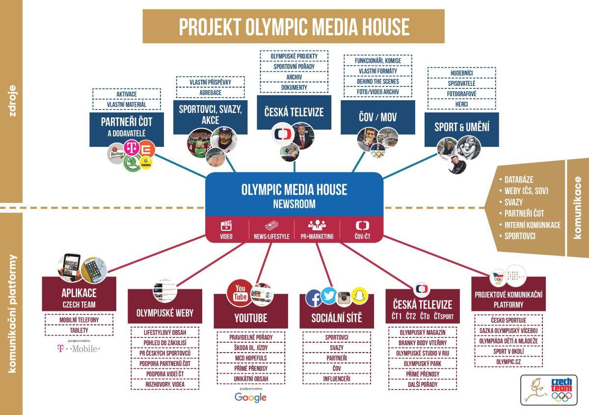 Projekt letošního olympijského Media House. Horní část tvoří projekty, z nichž bude Media House čerpat obsah. Dolní část pak představuje přehled plánovaných výstupů.