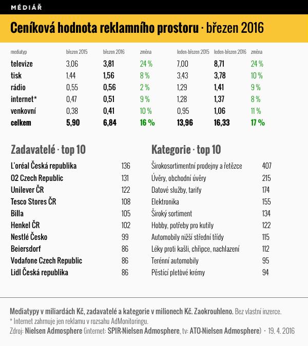 Ceníková hodnota reklamního hodnotu, březen 2016