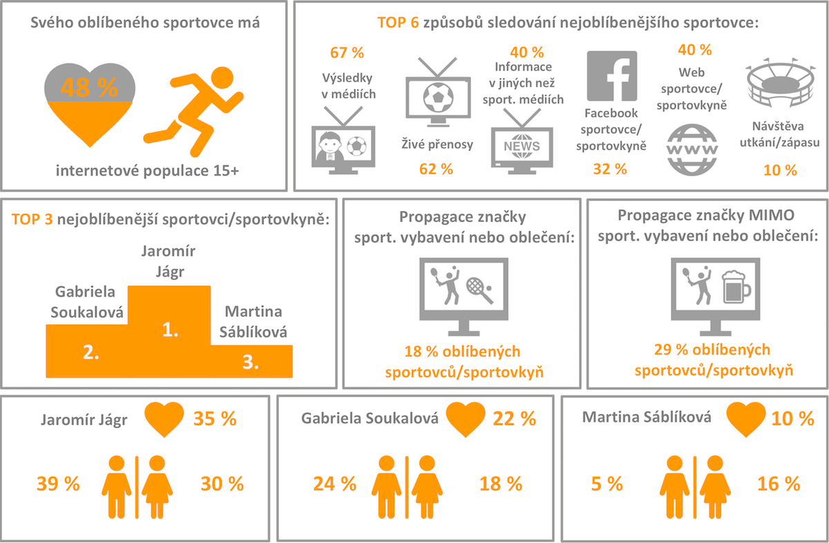 Sportovci a sportovní marketing z pohledu Čechů na internetu. Zdroj: Nielsen Admosphere, Český národní panel exkluzivně pro Médiář