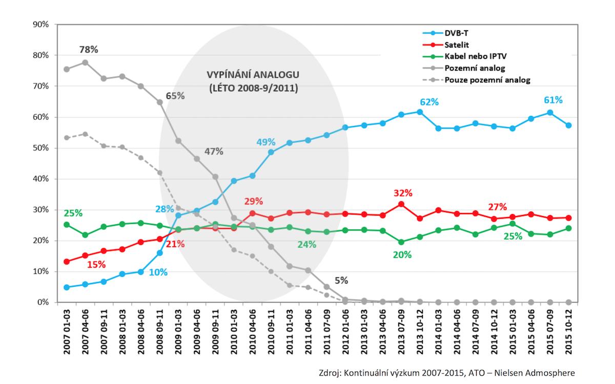 Podíl typu televizního signálu na příjmu v televziních domácnostech v ČR. Zdroj: Kontinuální výzkum 2007-2015, ATO-Nielsen Admosphere