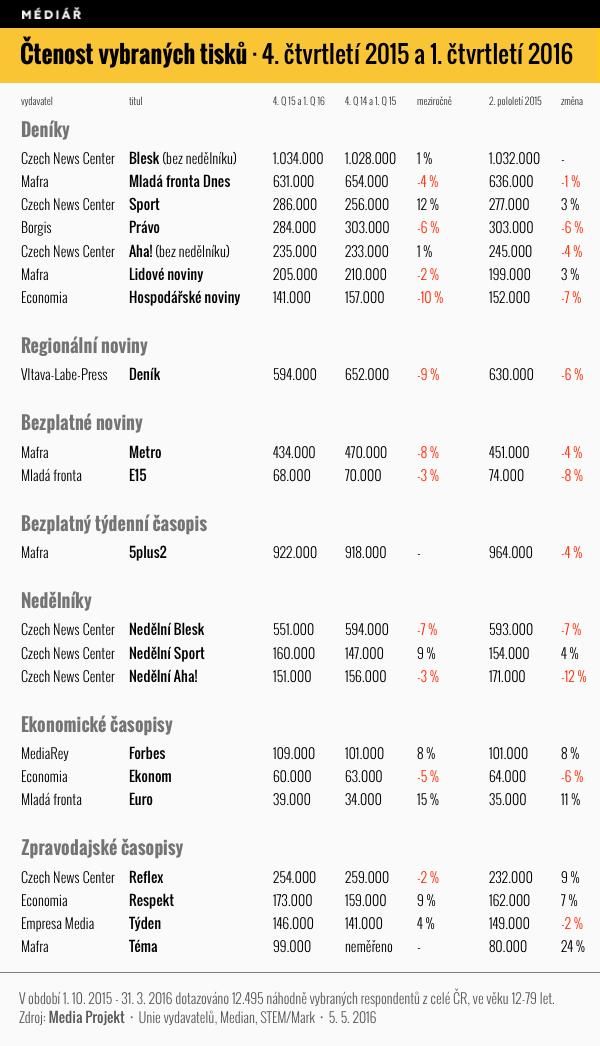 Čtenost vybraných tiskovin v 4. čtvrtletí 2015 a 1. pololetí 2016