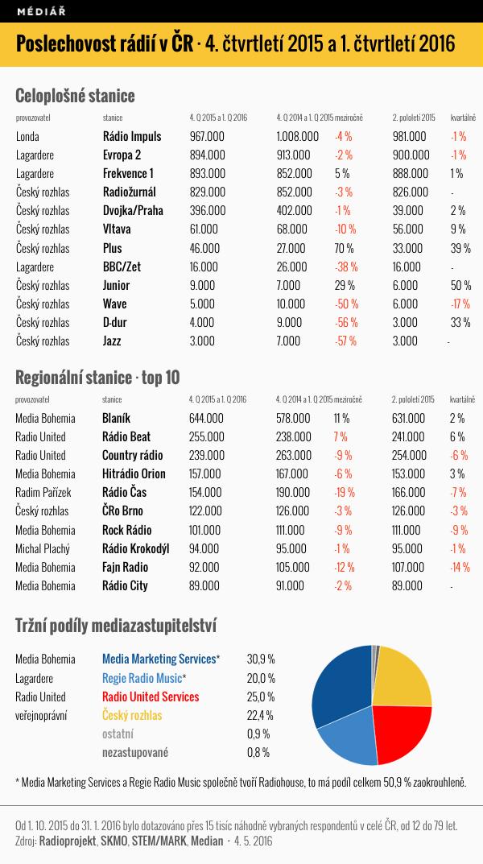 Poslechovost českých rádií za 4. kvartál 2015 a 1. kvartál 2016