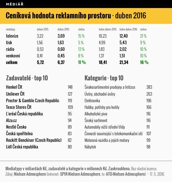 Ceníková hodnota reklamního hodnotu, duben 2016