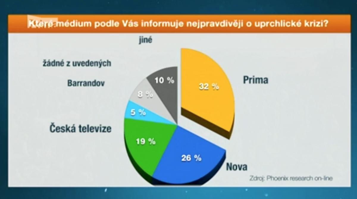 Závěry agentury Phoenix ve zpravodajství Primy. Repro: iprima.cz