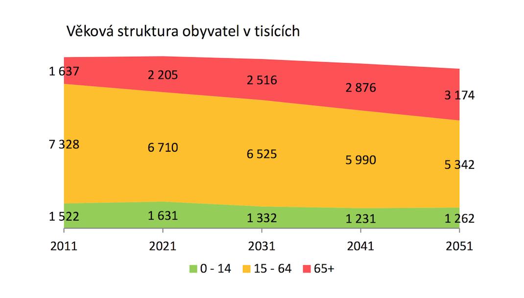 Odhad vývoje věkového složení obyvatelstva. Data a projekce: Český statistický úřad