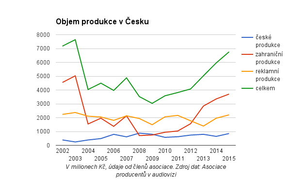 Objem produkce v Česku
