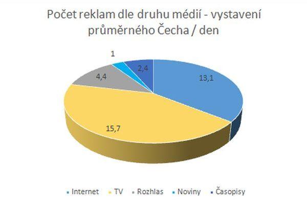 Denní počet reklam podle druhu médií, data za Česko neobsahují outdoorovou reklamu. Zdroj: ZenithOptimedia