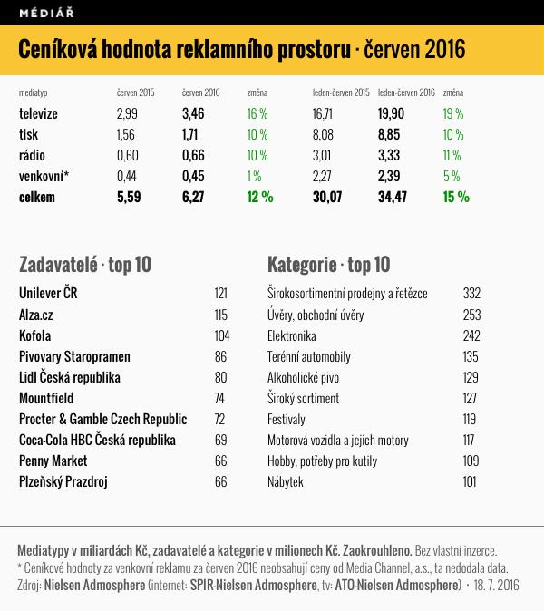 Ceníková hodnota reklamního prostoru, červen 2016