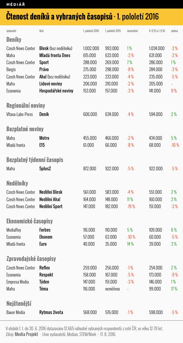 Čtenost deníků a vybraných týdeníků, 1. pololetí 2016