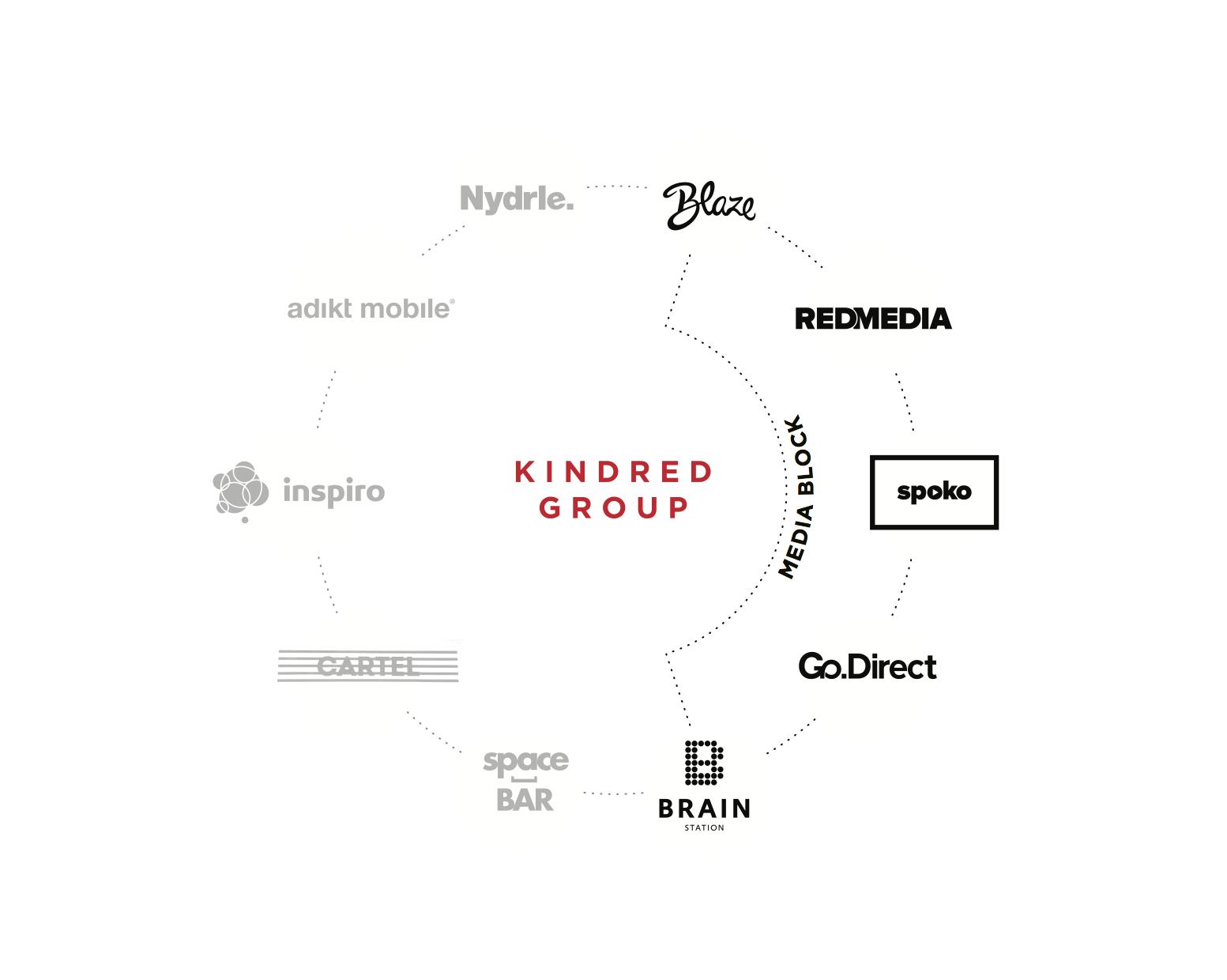 Schéma agenturní skupiny Kindred